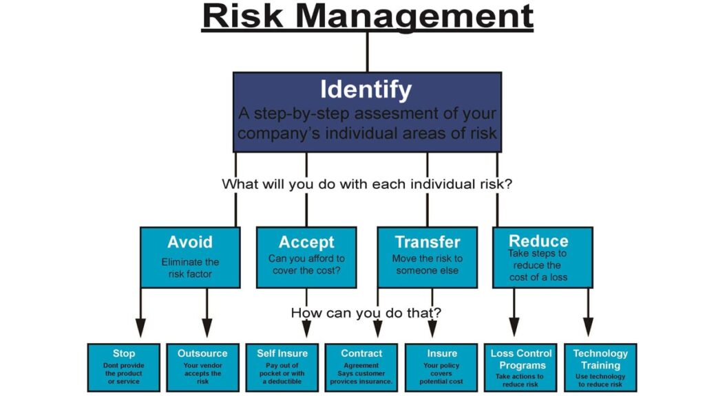 HOW TO CONDUCT INFORMATION RISK MANAGEMENT