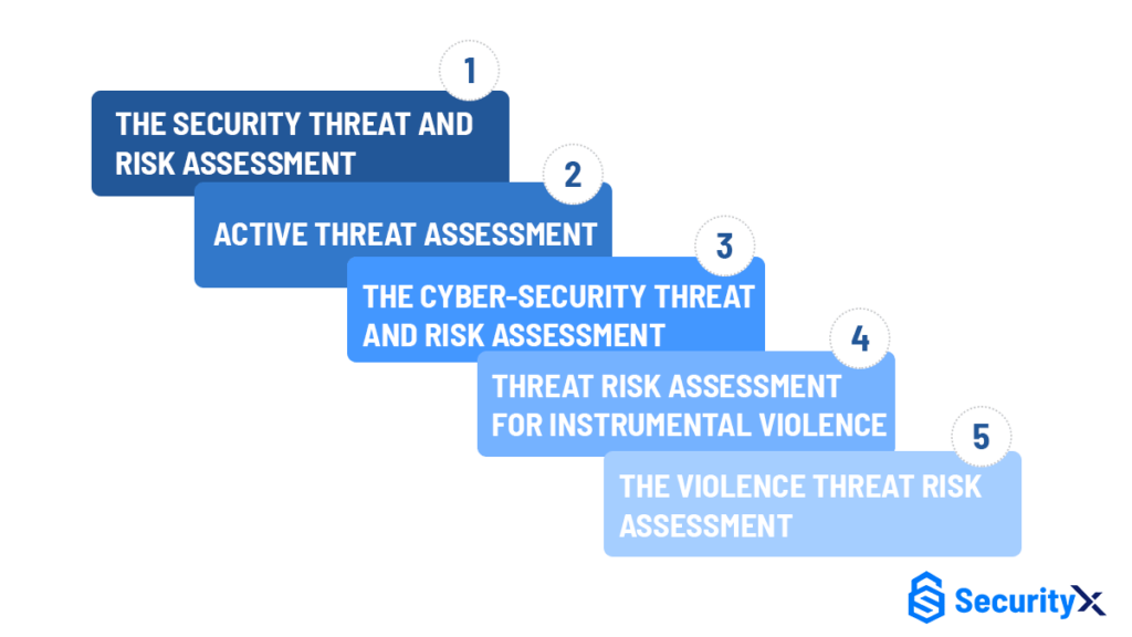 common threat risk assessment approaches